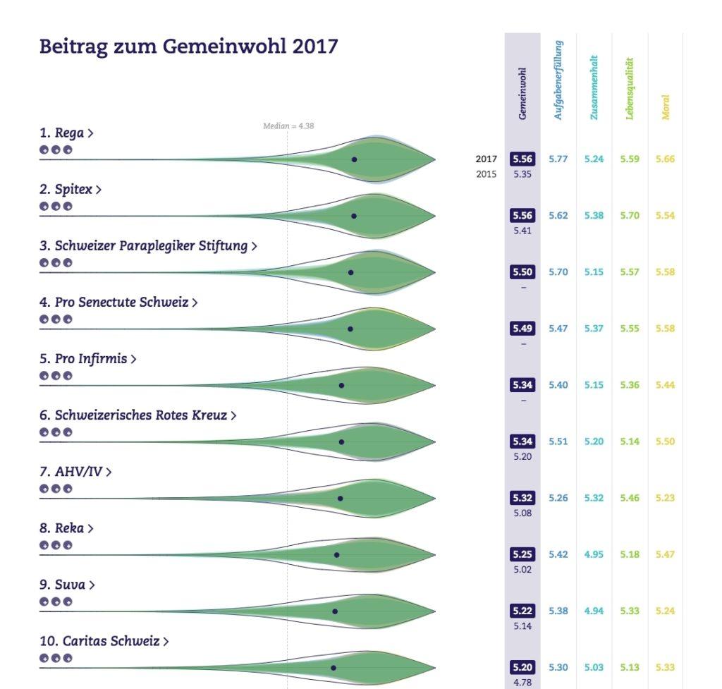 gemeinwohlaltas_2017_public_value_de_Top_10
