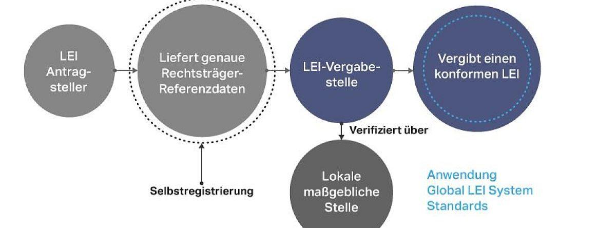 LEI_Antrag_Prozess