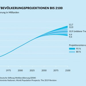 Bevölkerungswachstum